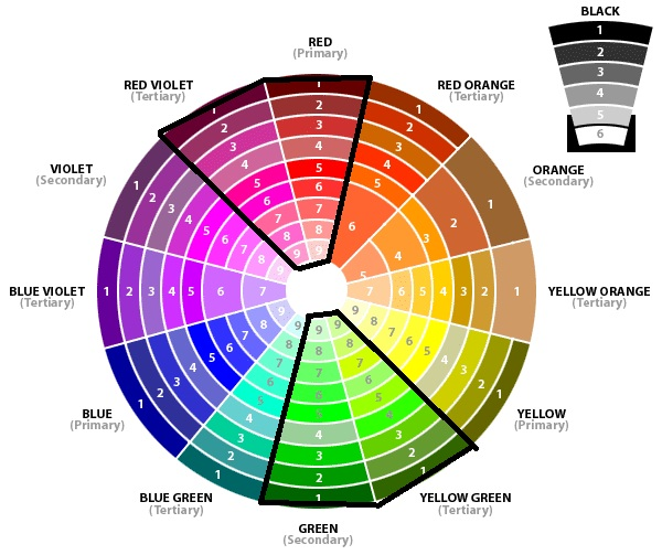 how to make a basic colour wheel