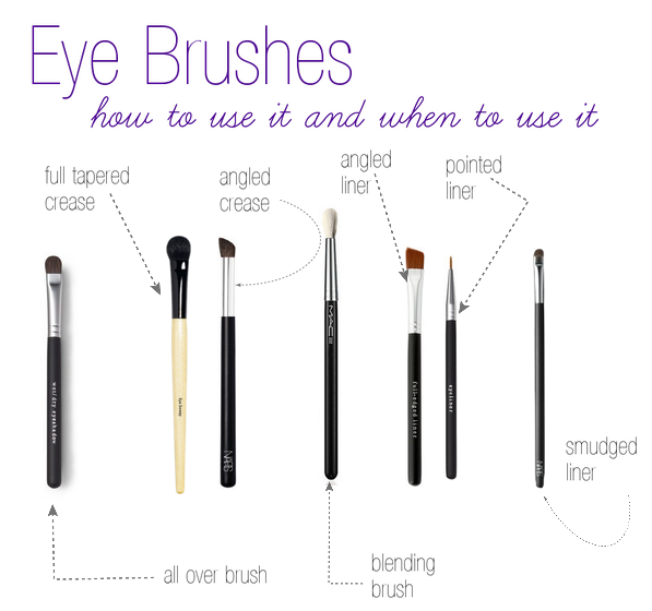 Eye Brushes - How to use it and when to use it | The Makeup Lady